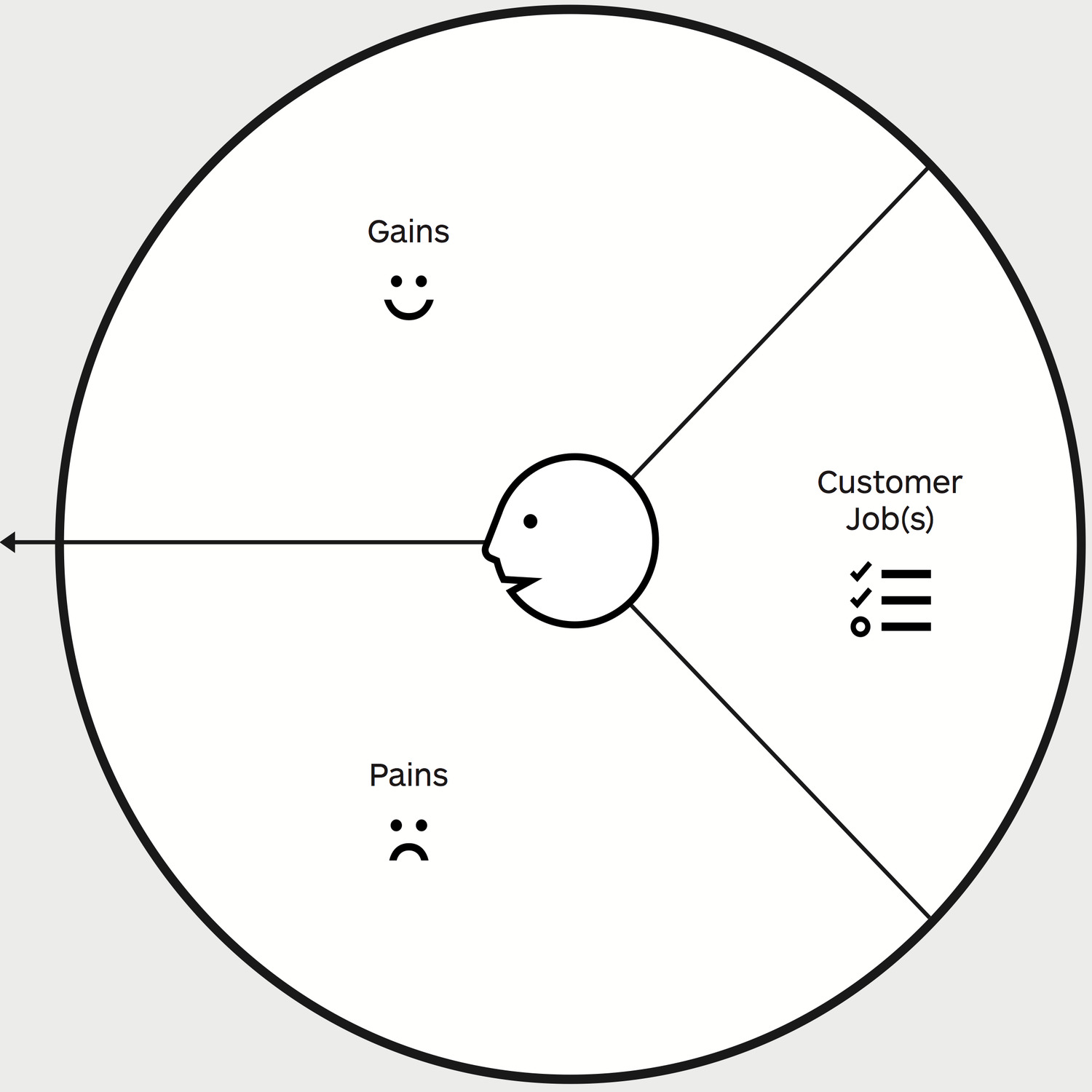 Das Kundenprofil aus dem Value Proposition Canvas