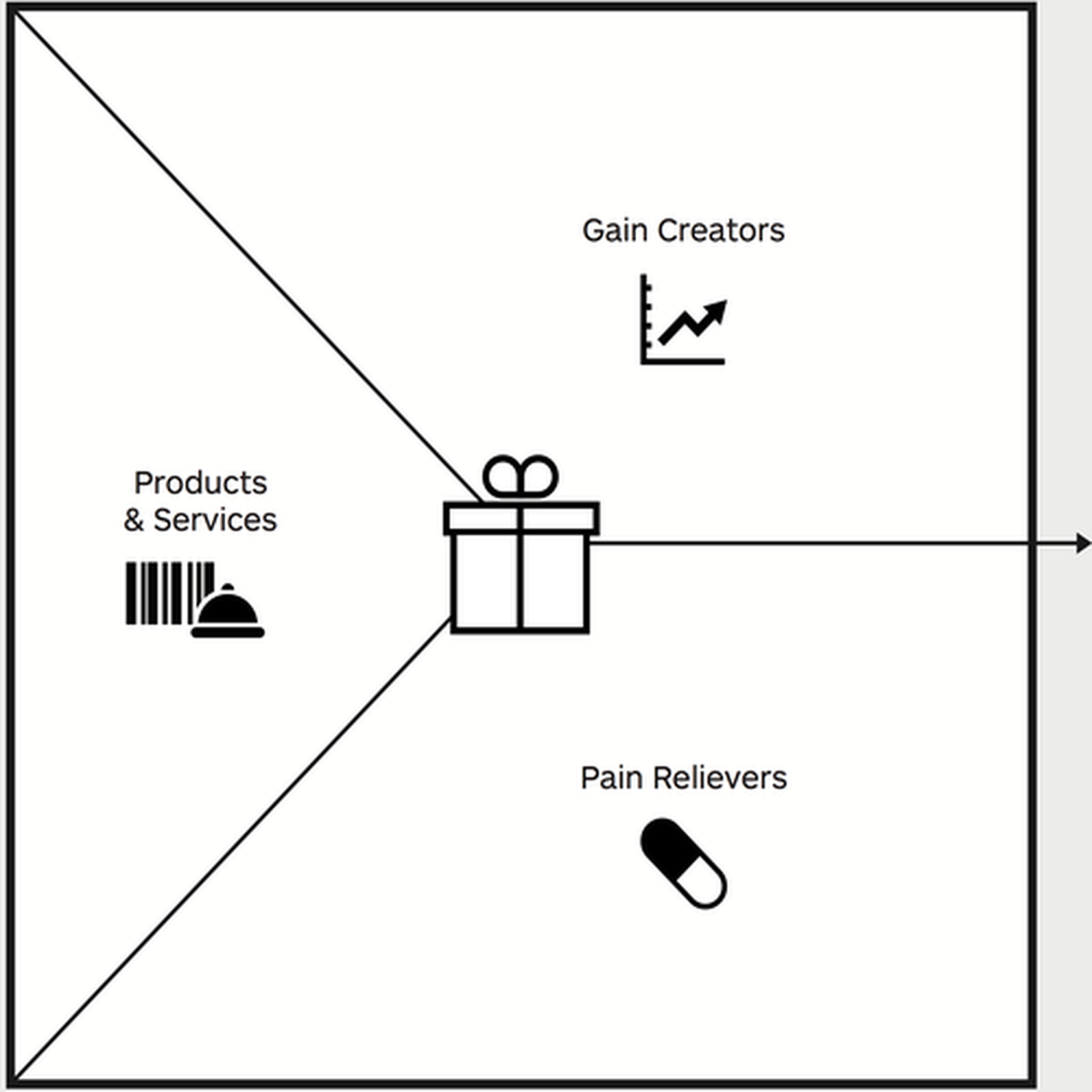 Die Value Map aus dem Value Proposition Canvas