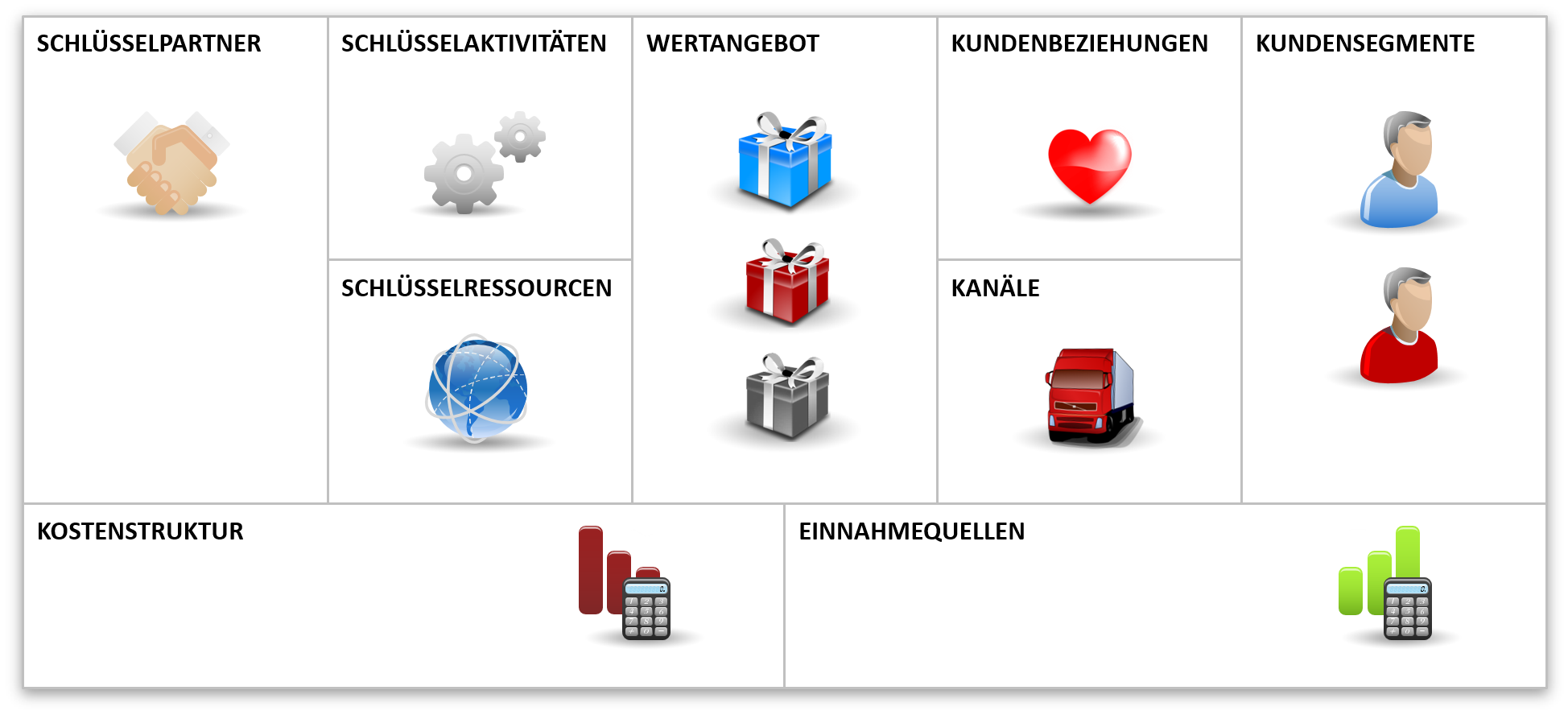 Business Model Canvas Geschäftsmodell